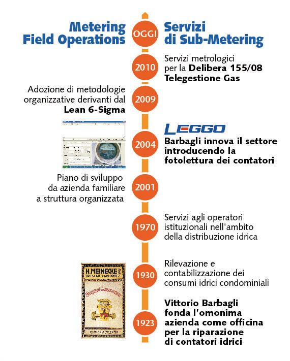 storia-servizi-metering-barbagli